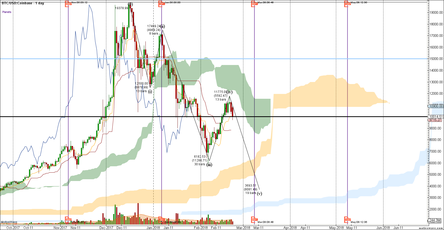 BTCUSD Primary Analysis Feb 22 1436 PM 1 day