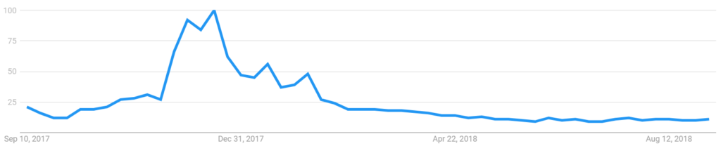 interest in btc over time google trends