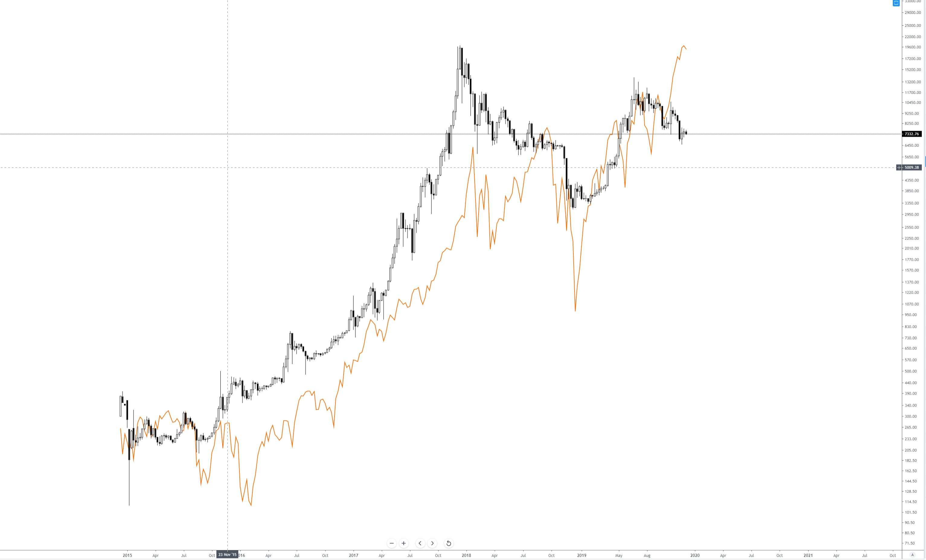 Bitcoin and S&P